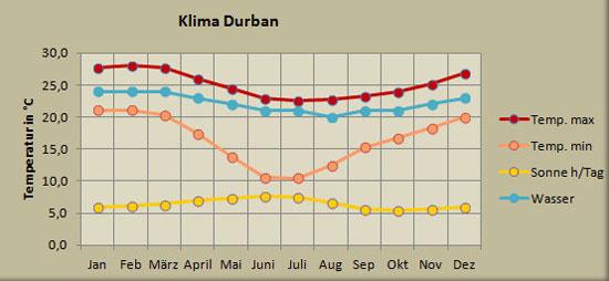 Wetter Durban